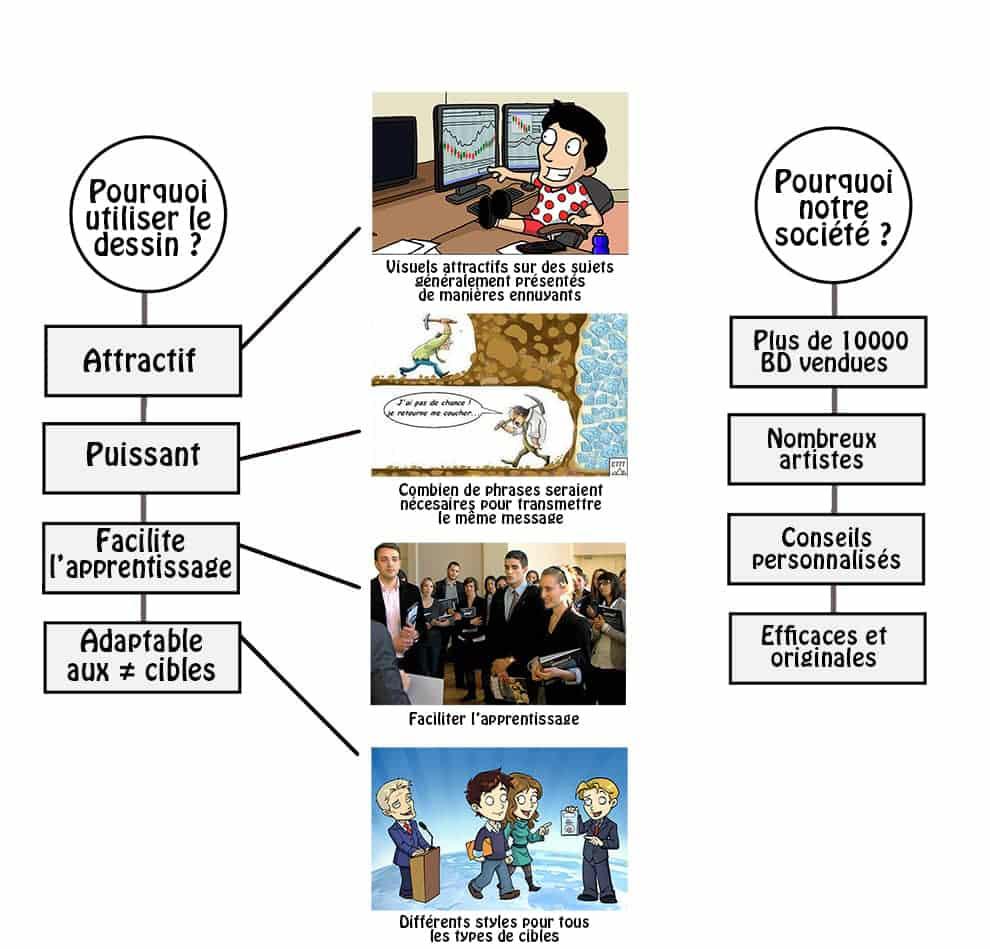schéma3 Agence de Communication par la BD