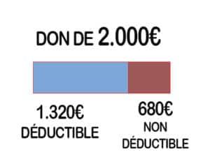 D2-300x228 Non… défiscaliser un don ne permet pas de gagner de l'argent ou d'en dépenser moins…