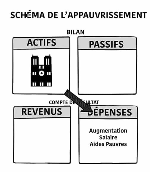 Schemas-copie Voici pourquoi l'argent de Notre Dame ne serait pas plus utile à augmenter les aides/ bas salaires