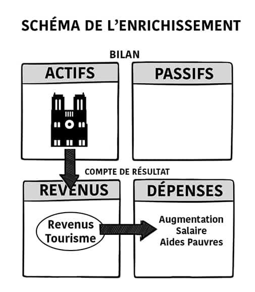 Schemas-copie2 Voici pourquoi l'argent de Notre Dame ne serait pas plus utile à augmenter les aides/ bas salaires